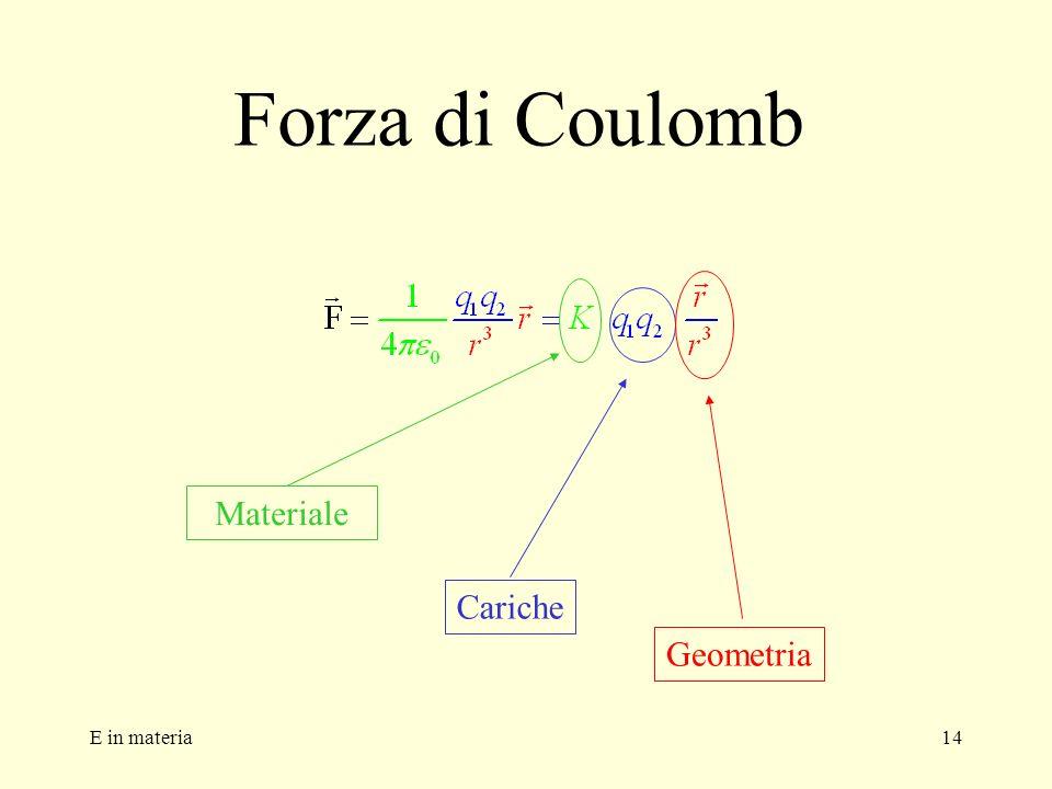 E in materia14 Forza di Coulomb Cariche Geometria Materiale