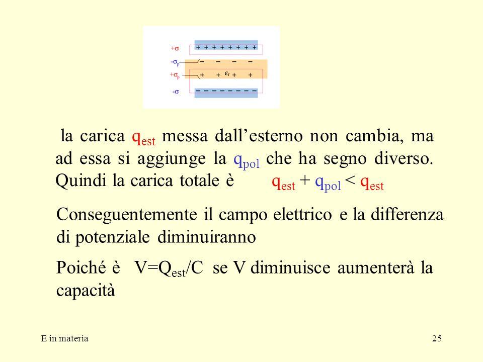 E in materia25 la carica q est messa dallesterno non cambia, ma ad essa si aggiunge la q pol che ha segno diverso. Quindi la carica totale è q est + q