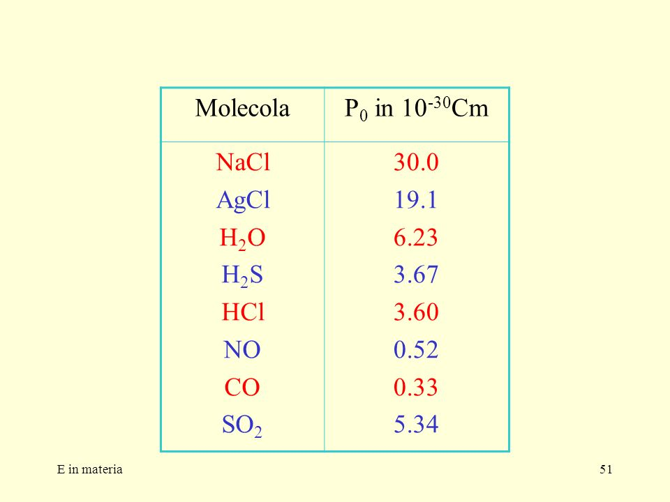 E in materia51 MolecolaP 0 in 10 -30 Cm NaCl AgCl H 2 O H 2 S HCl NO CO SO 2 30.0 19.1 6.23 3.67 3.60 0.52 0.33 5.34