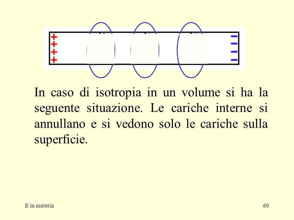 E in materia69 In caso di isotropia in un volume si ha la seguente situazione. Le cariche interne si annullano e si vedono solo le cariche sulla super