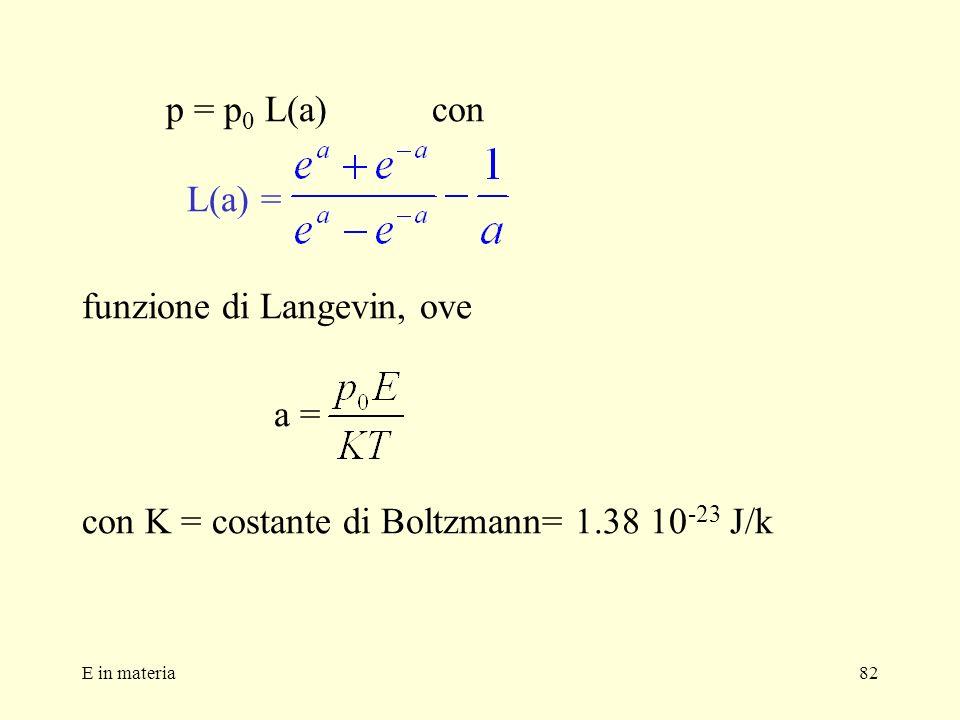 E in materia82 p = p 0 L(a) con L(a) = funzione di Langevin, ove a = con K = costante di Boltzmann= 1.38 10 -23 J/k