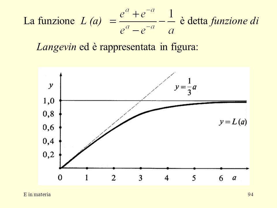 E in materia94 La funzione L (a) è detta funzione di Langevin ed è rappresentata in figura: