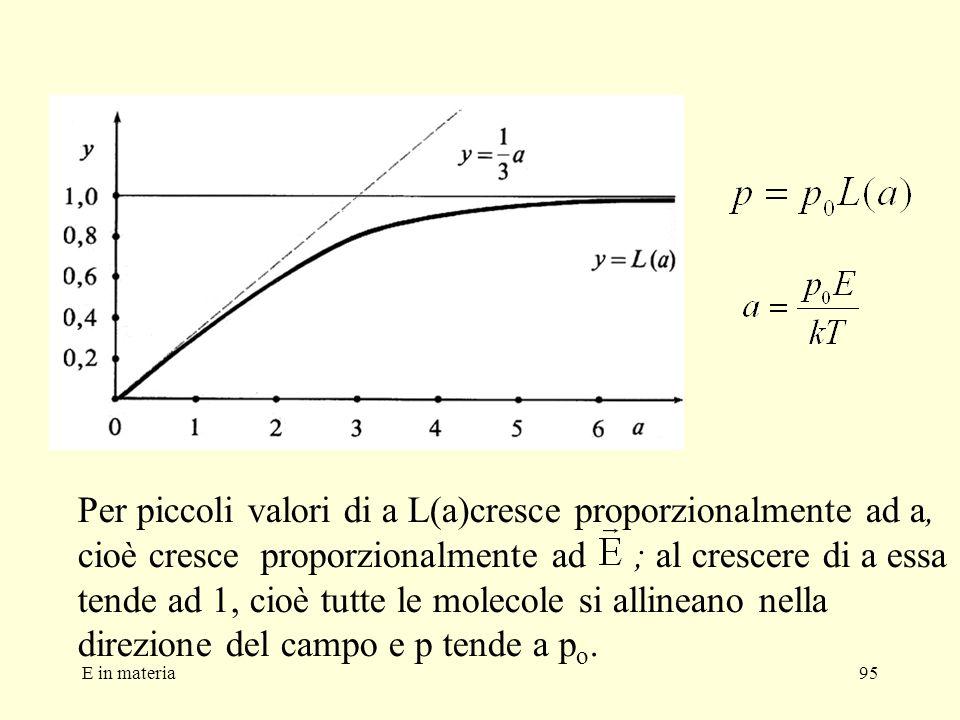 E in materia95 Per piccoli valori di a L(a)cresce proporzionalmente ad a, cioè cresce proporzionalmente ad ; al crescere di a essa tende ad 1, cioè tu