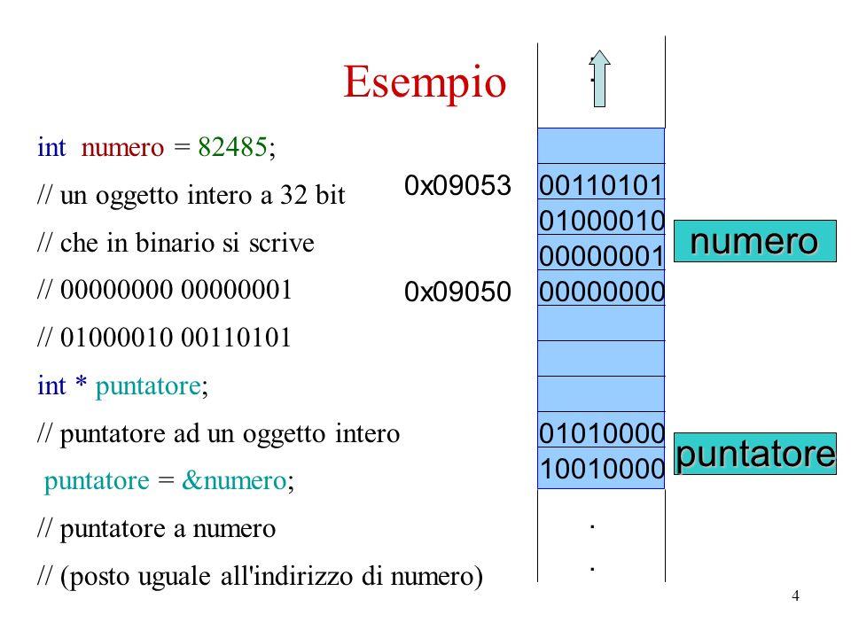4 Esempio int numero = 82485; // un oggetto intero a 32 bit // che in binario si scrive // 00000000 00000001 // 01000010 00110101 int * puntatore; // puntatore ad un oggetto intero puntatore = № // puntatore a numero // (posto uguale all indirizzo di numero) puntatorenumero 0x09053 0x09050....