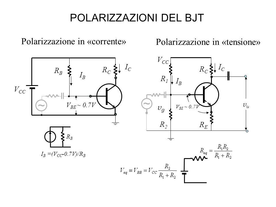POLARIZZAZIONI DEL BJT Polarizzazione in «corrente» ICIC R1R1 vuvu RCRC IBIB ~ vgvg V BE ~ 0.7V RERE V CC R2R2 ICIC RBRB V BE ~ 0.7V RCRC IBIB ~ RBRB