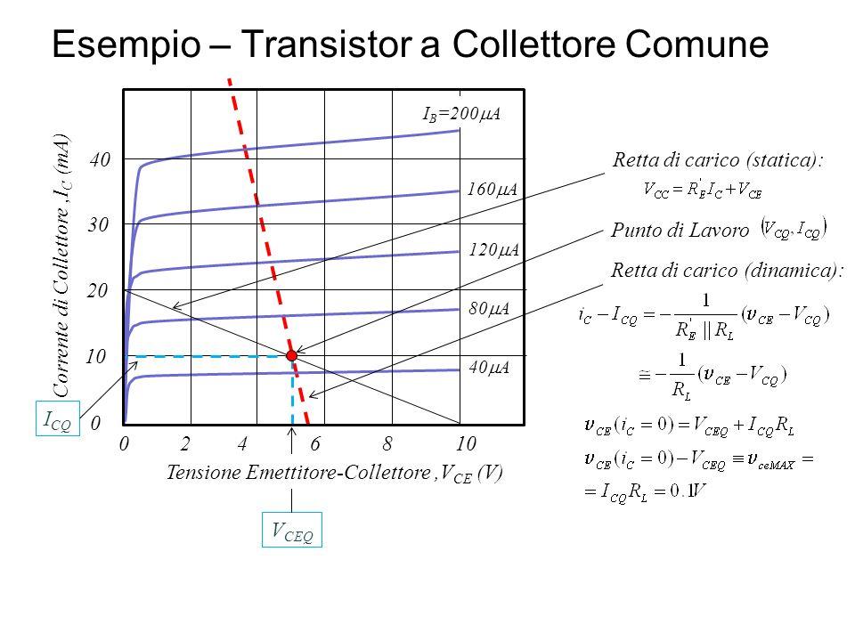 Esempio – Transistor a Collettore Comune I B =200 A 160 A 120 A 80 A 40 A 108642 20 30 40 0 0 Retta di carico (statica): Punto di Lavoro Retta di cari