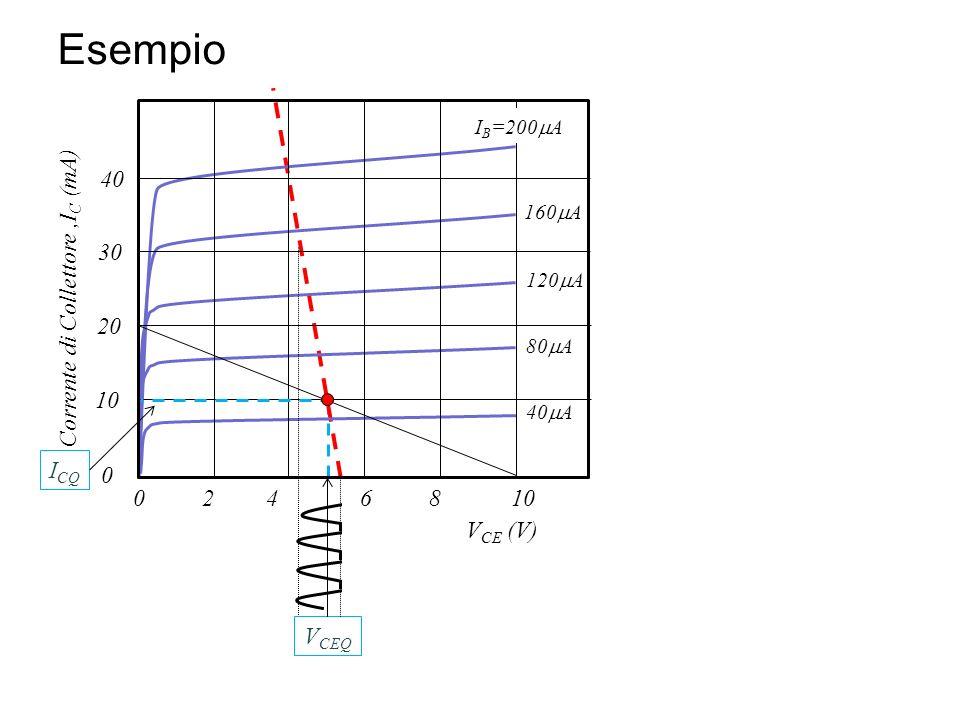 Esempio I B =200 A 160 A 120 A 80 A 40 A 10842 20 30 40 0 0 Corrente di Collettore,I C (mA) V CEQ I CQ 6 V CE (V)