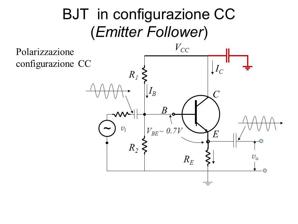 BJT in configurazione CC (Emitter Follower) B E C ICIC R1R1 vuvu IBIB ~ vivi V BE ~ 0.7V RERE V CC R2R2 Polarizzazione configurazione CC