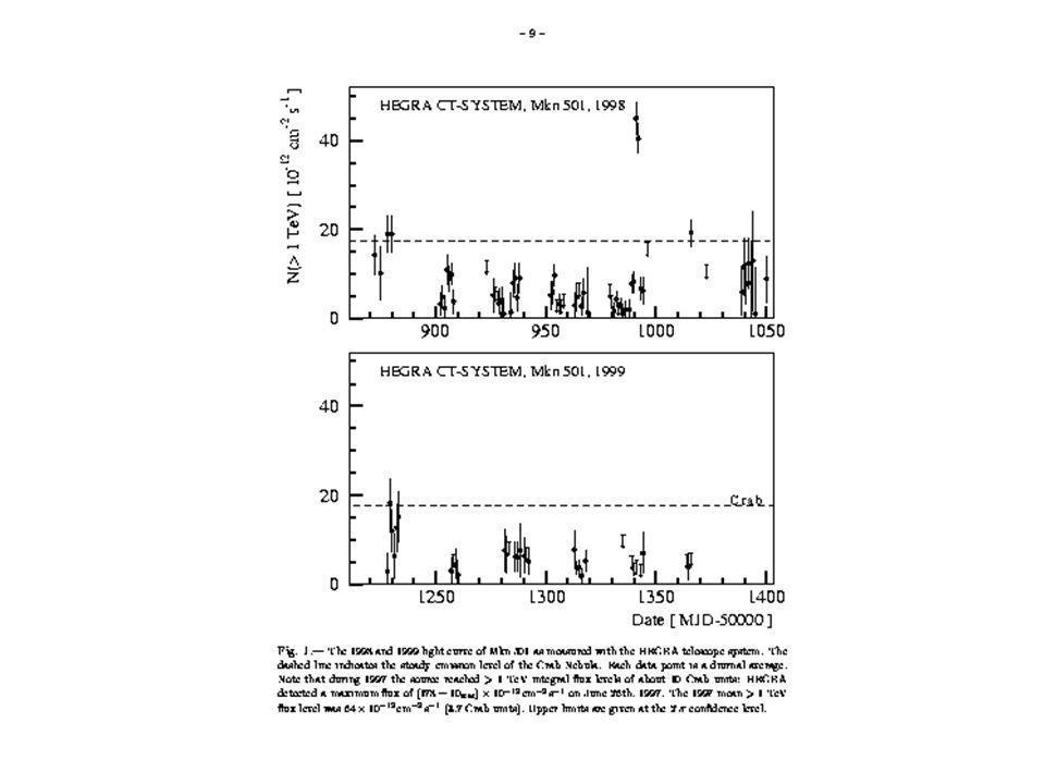 Sorgenti non identificate 129 sorgenti HE rivelate da EGRET Più della metà non hanno una controparte Molti di questi oggetti non identificati si trovano sul piano galattico.
