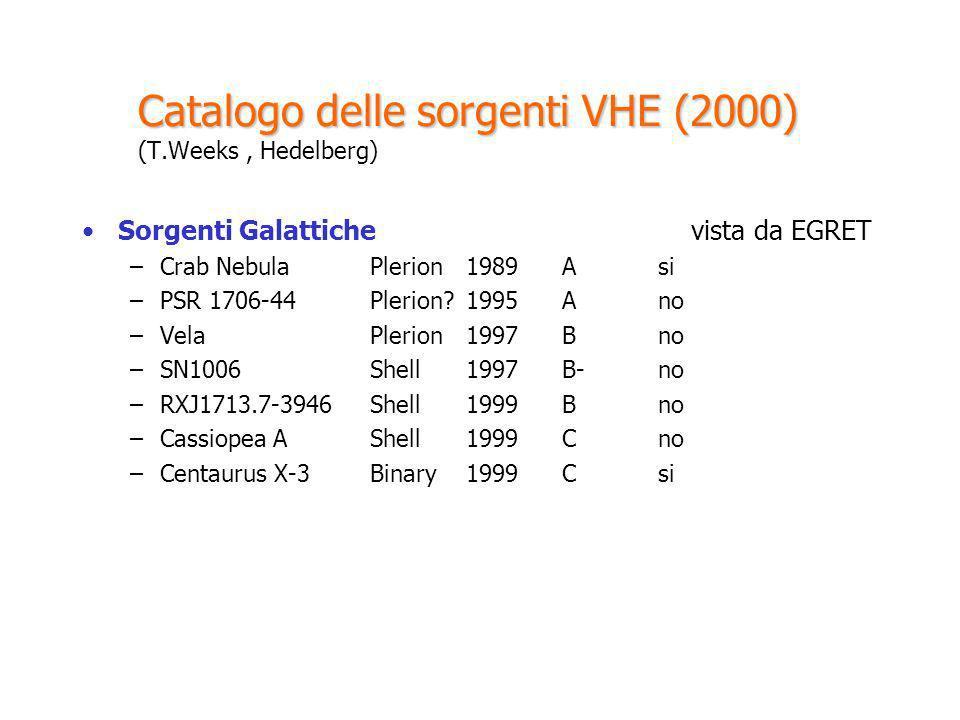 Catalogo delle sorgenti VHE (2000) Catalogo delle sorgenti VHE (2000) (T.Weeks, Hedelberg) Sorgenti Galattiche vista da EGRET –Crab Nebula Plerion 198