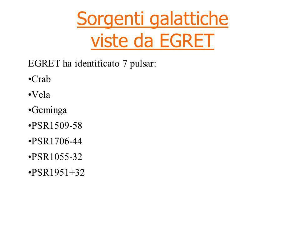 Sorgenti galattiche viste da EGRET EGRET ha identificato 7 pulsar: Crab Vela Geminga PSR1509-58 PSR1706-44 PSR1055-32 PSR1951+32