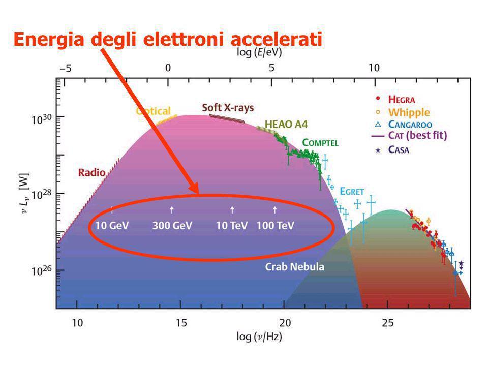 Energia degli elettroni accelerati