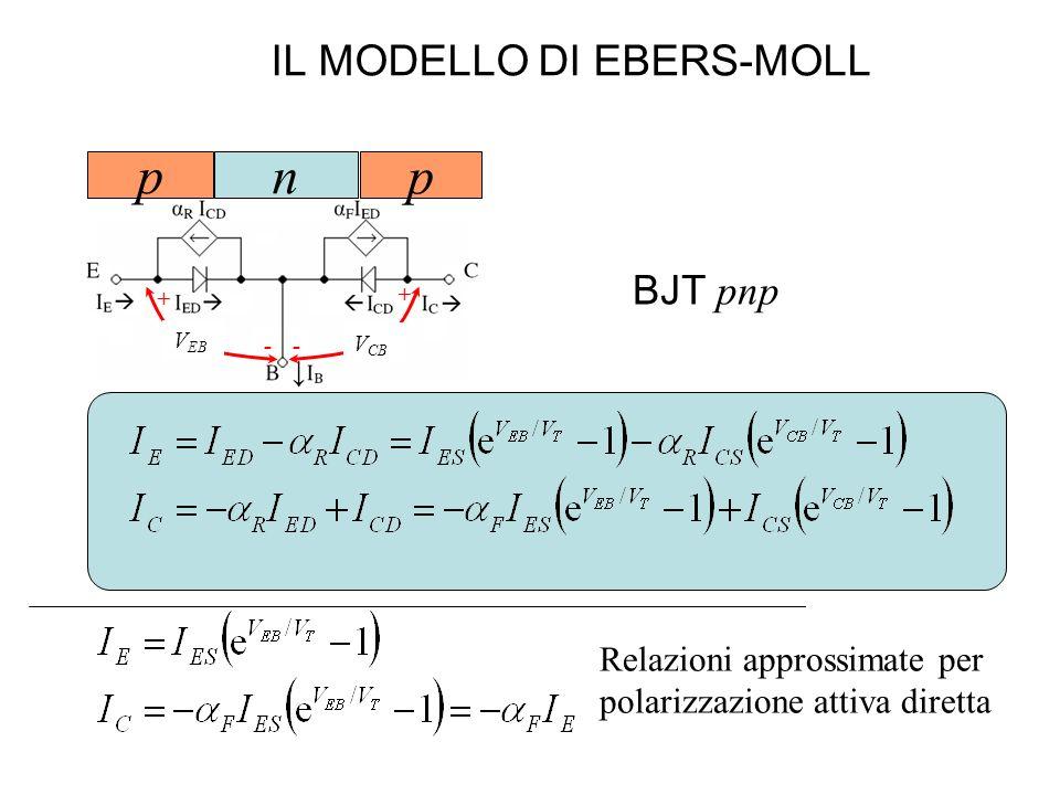 IL MODELLO DI EBERS-MOLL BJT pnp V EB + + -- V CB np p Relazioni approssimate per polarizzazione attiva diretta