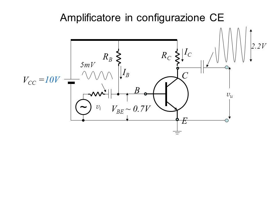 Amplificatore in configurazione CE B E C ICIC RBRB =10V V BE ~ 0.7V vuvu V CC RCRC IBIB ~ vivi 5mV 2.2V