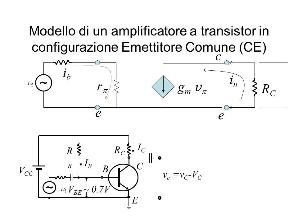 Modello di un amplificatore a transistor in configurazione Emettitore Comune (CE) r g m v ibib vivi ~ RCRC iuiu V CC B E C ICIC RBRB V BE ~ 0.7V RCRC