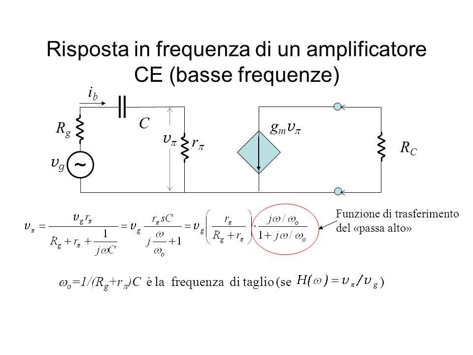 Risposta in frequenza di un amplificatore CE (basse frequenze) v g m v ibib vgvg ~ RCRC C RgRg r o =1/(R g +r )C è la frequenza di taglio (se ) Funzio