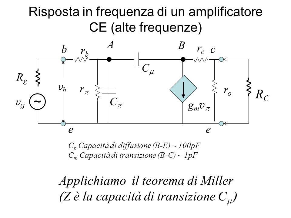 r rbrb roro g m v ee cb C C rcrc C p Capacità di diffusione (B-E) ~ 100pF C m Capacità di transizione (B-C) ~ 1pF Applichiamo il teorema di Miller (Z