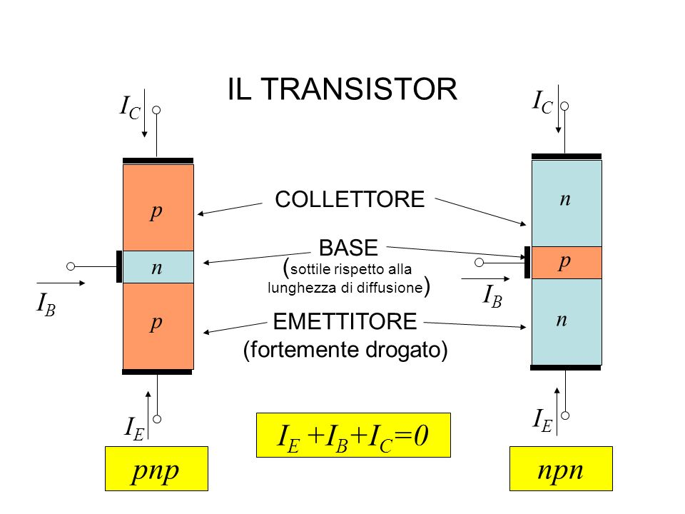 IL TRANSISTOR BASE ( sottile rispetto alla lunghezza di diffusione ) COLLETTORE p n np n p EMETTITORE (fortemente drogato) ICIC IEIE IBIB ICIC IBIB IE