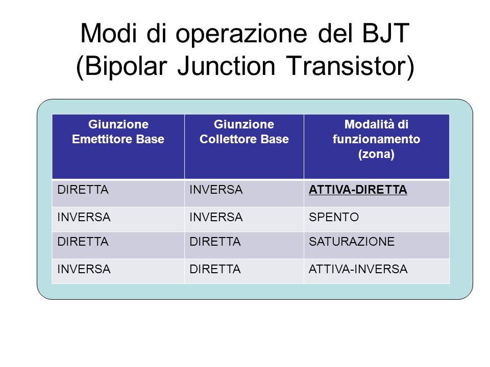 Modi di operazione del BJT (Bipolar Junction Transistor) Giunzione Emettitore Base Giunzione Collettore Base Modalità di funzionamento (zona) DIRETTAI
