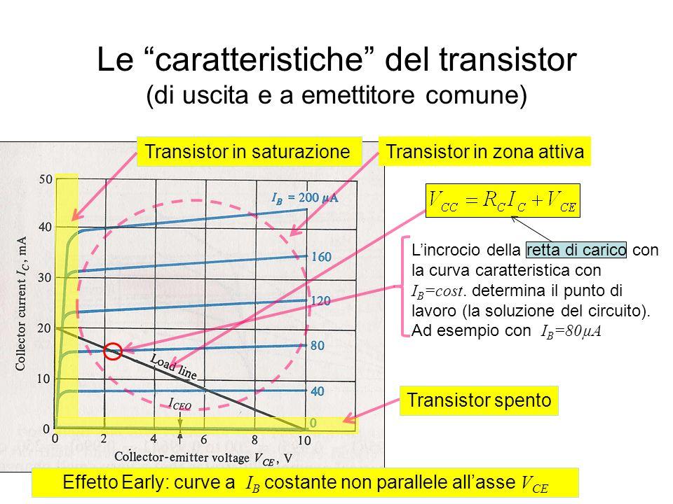 Le caratteristiche del transistor (di uscita e a emettitore comune) Effetto Early: curve a I B costante non parallele allasse V CE Transistor in satur
