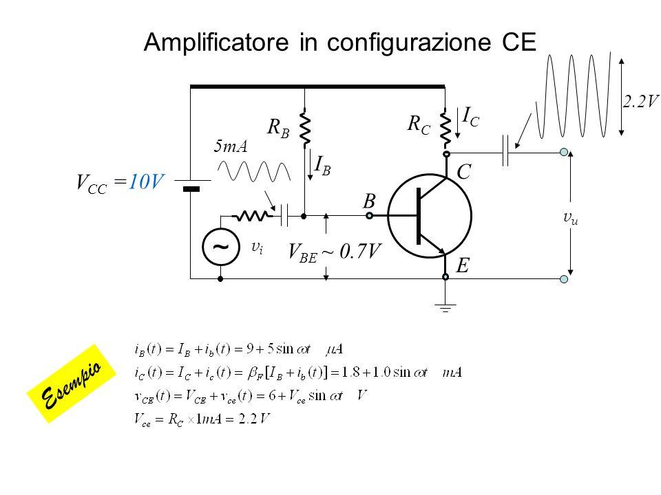 Amplificatore in configurazione CE B E C ICIC RBRB =10V V BE ~ 0.7V vuvu V CC RCRC IBIB ~ vivi 5mA 2.2V Esempio