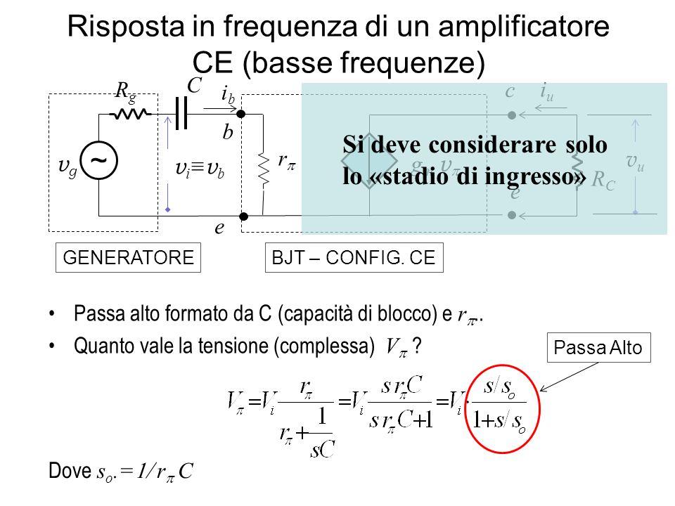 Risposta in frequenza di un amplificatore CE (basse frequenze) r g m v vgvg ~ RCRC iuiu b e e cRgRg v i v b vuvu ibib GENERATOREBJT – CONFIG. CE C Pas