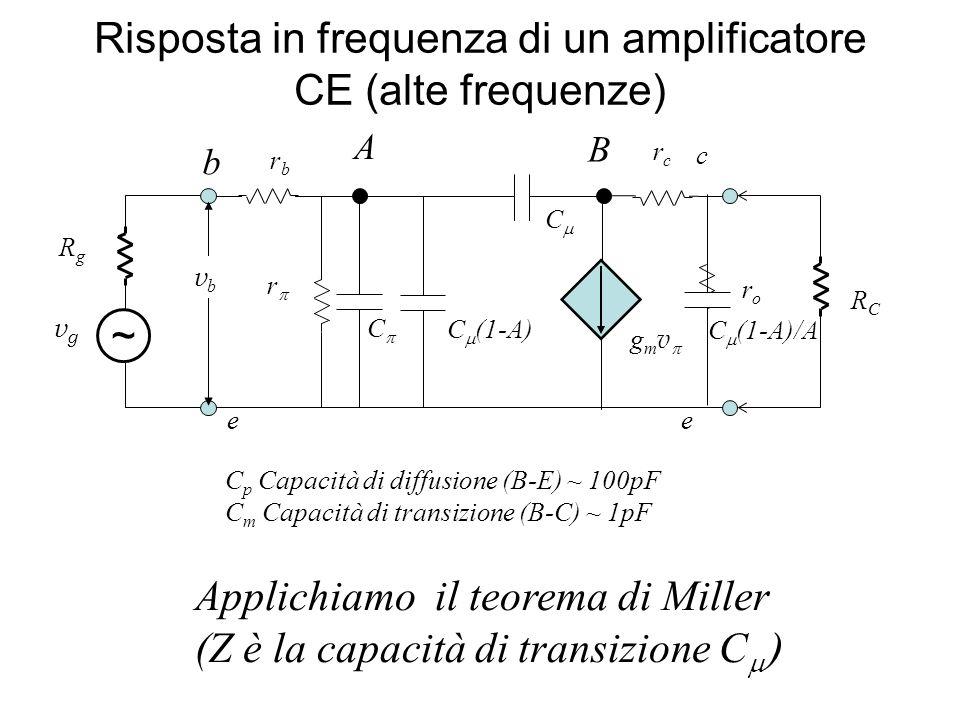 r rbrb roro g m v ee c b C C rcrc C p Capacità di diffusione (B-E) ~ 100pF C m Capacità di transizione (B-C) ~ 1pF Applichiamo il teorema di Miller (Z