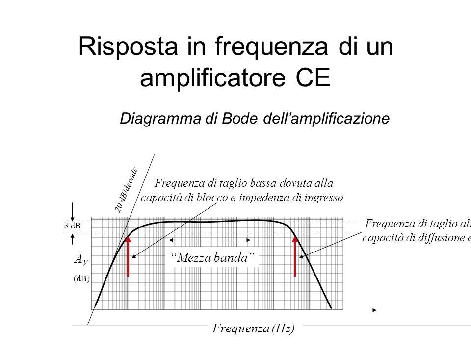 Risposta in frequenza di un amplificatore CE A V (dB) 3 dB 20 dB/decade Mezza banda Frequenza (Hz) Frequenza di taglio alta dovuta alle capacità di di