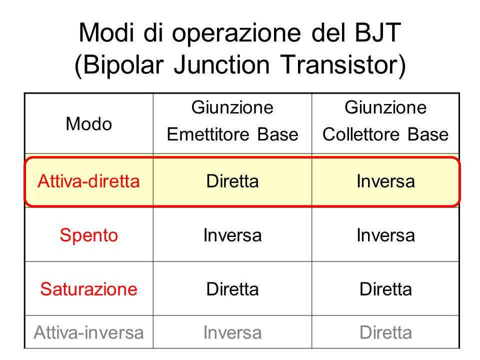 Modi di operazione del BJT (Bipolar Junction Transistor) Modo Giunzione Emettitore Base Giunzione Collettore Base Attiva-direttaDirettaInversa SpentoI