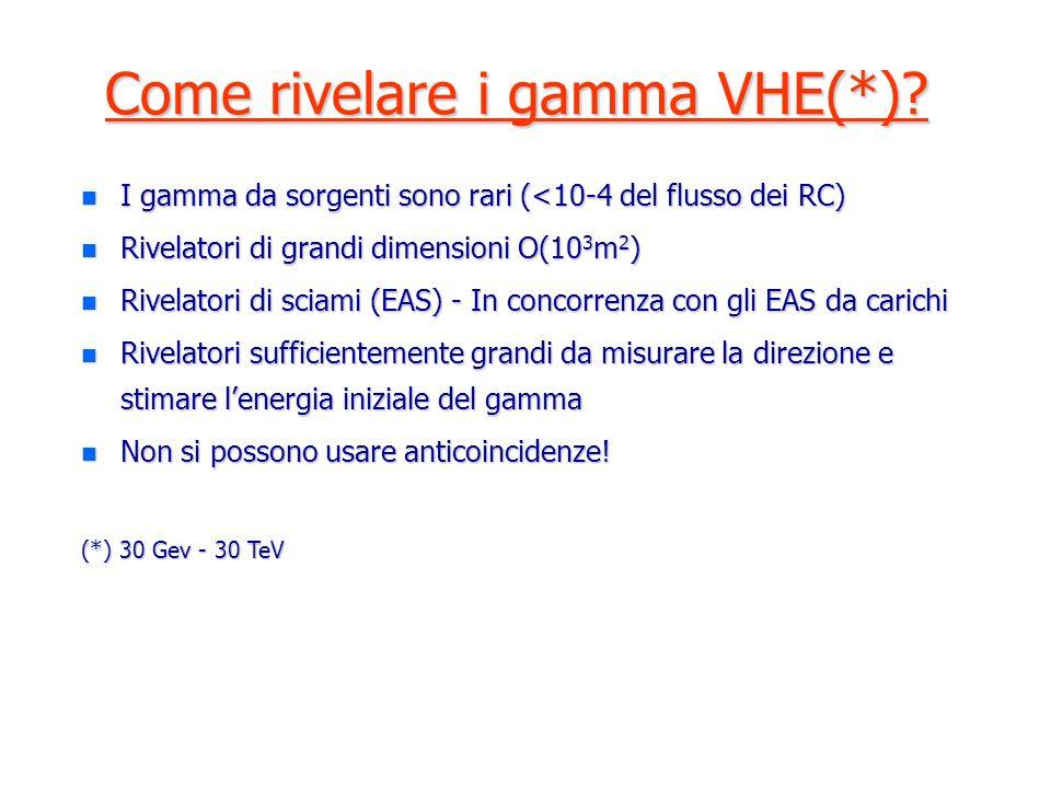Come rivelare i gamma VHE(*).
