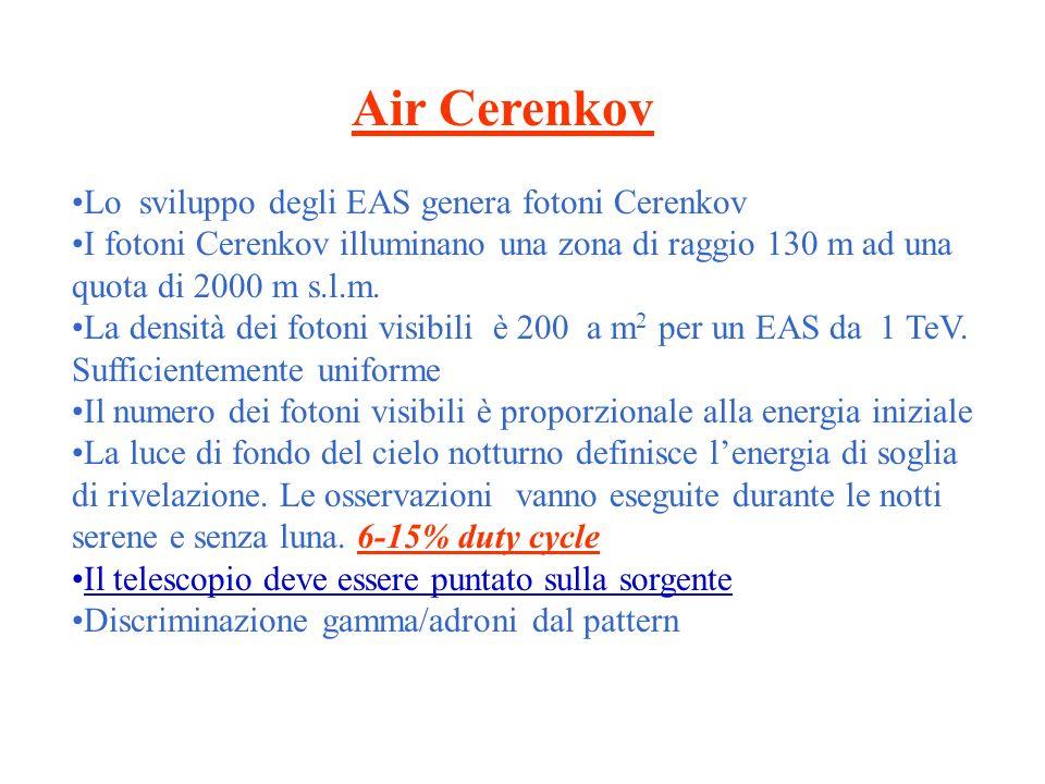 Air Cerenkov Lo sviluppo degli EAS genera fotoni Cerenkov I fotoni Cerenkov illuminano una zona di raggio 130 m ad una quota di 2000 m s.l.m.