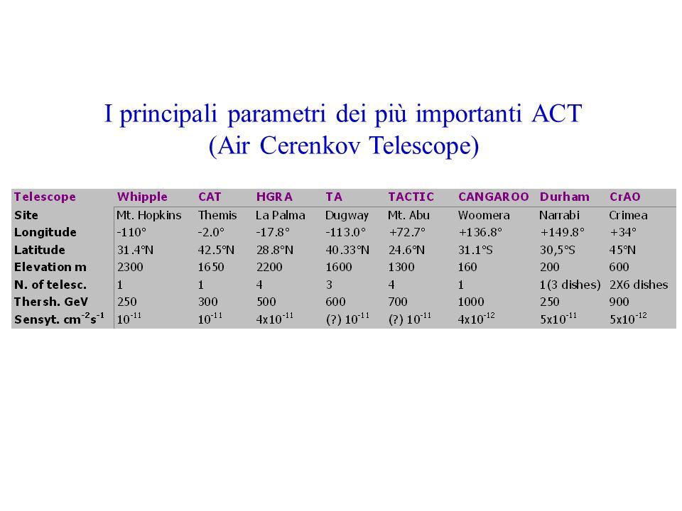 I principali parametri dei più importanti ACT (Air Cerenkov Telescope)