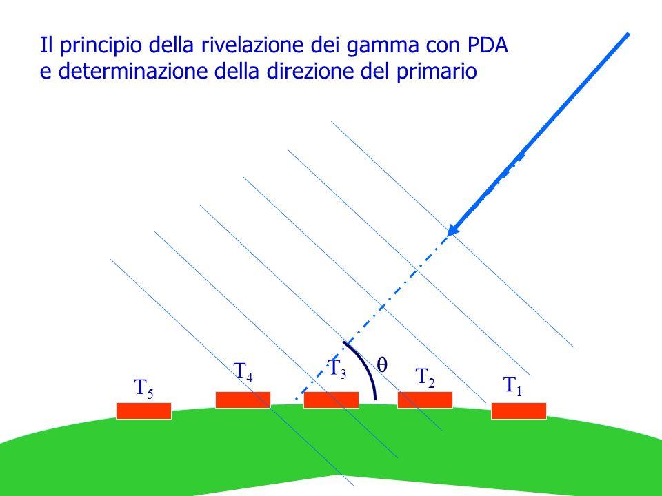 Il principio della rivelazione dei gamma con PDA e determinazione della direzione del primario T1T1 T2T2 T3T3 T4T4 T5T5