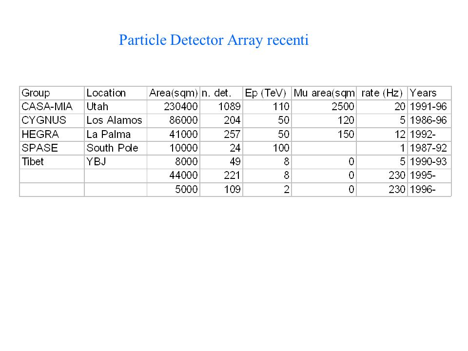 Particle Detector Array recenti