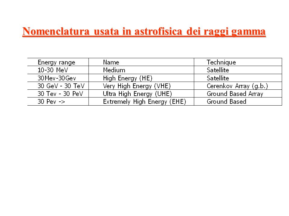 Nomenclatura usata in astrofisica dei raggi gamma