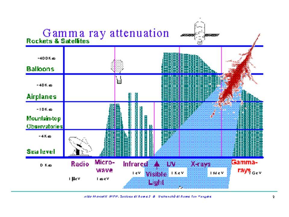 Extensive Air Shower Particle Detector Array EAS - PDE Caratteristiche degli EAS - PDA Tipo di radiazione cui sono sensibili (sampling) Superficie totale Soglia energetica - Non bene definita Risoluzione angolare Risoluzione energetica Discriminazione gamma/adroni