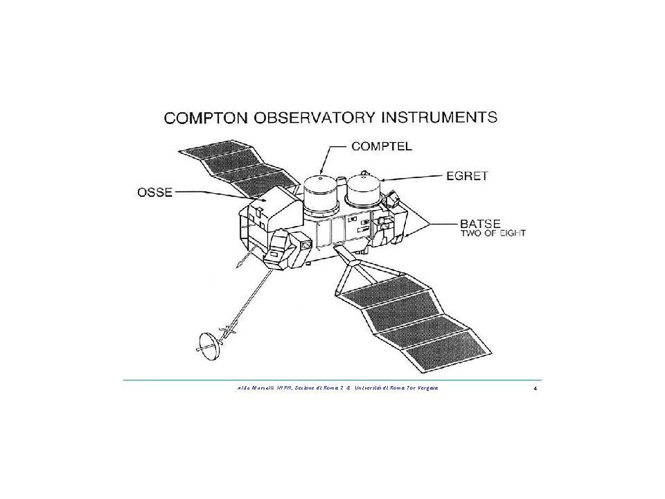 n Rivelatori su satellite - Rivelano il fotone primario - Anticoincidenza - Tracking detector - Calorimetro Area Efficace convoluzione dellarea geometrica con la efficienza di rivelazione EGRET
