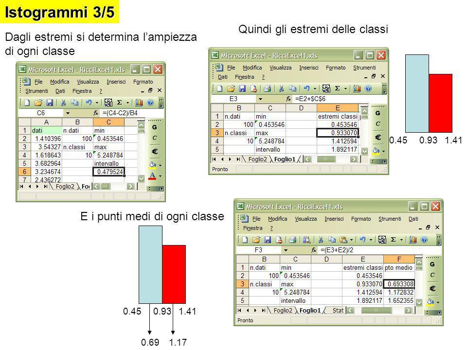 Dagli estremi si determina lampiezza di ogni classe Quindi gli estremi delle classi E i punti medi di ogni classe 0.45 0.93 1.41 0.69 1.17 Istogrammi 3/5
