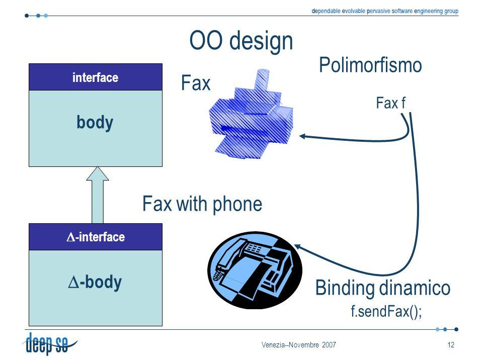 Venezia--Novembre 200712 body interface Polimorfismo Fax f Binding dinamico f.sendFax(); OO design Fax -body -interface Fax with phone