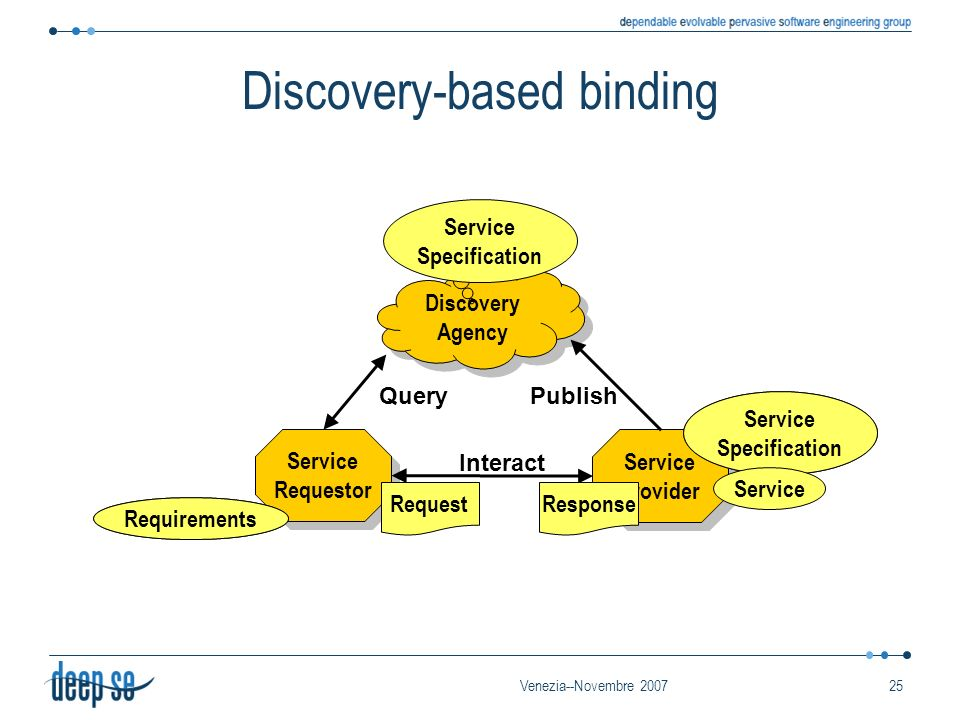 Venezia--Novembre 200725 Discovery Agency Service Provider Service Requestor Requirements Service Specification Publish Discovery-based binding Service Specification Service Interact Query Requirements RequestResponse