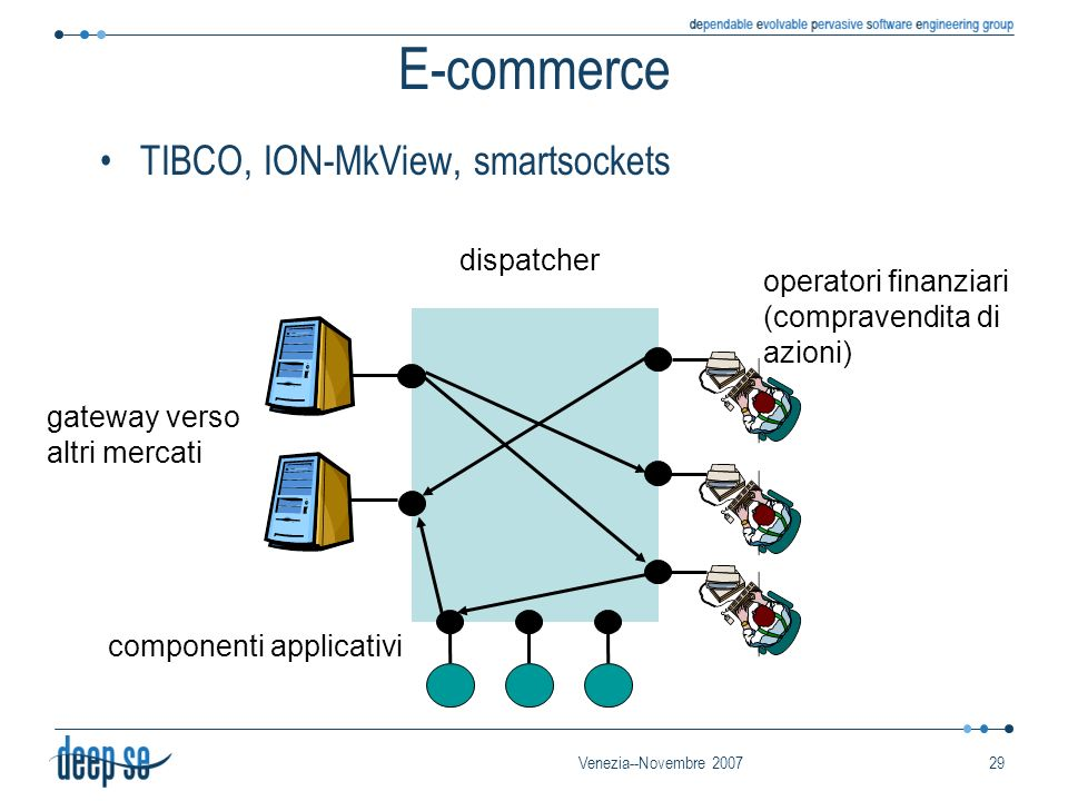 Venezia--Novembre 200729 E-commerce TIBCO, ION-MkView, smartsockets operatori finanziari (compravendita di azioni) gateway verso altri mercati dispatcher componenti applicativi