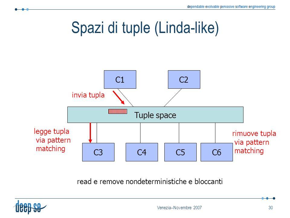 Venezia--Novembre 200730 Spazi di tuple (Linda-like) C3C4C5C6 C1C2 Tuple space invia tupla rimuove tupla via pattern matching legge tupla via pattern