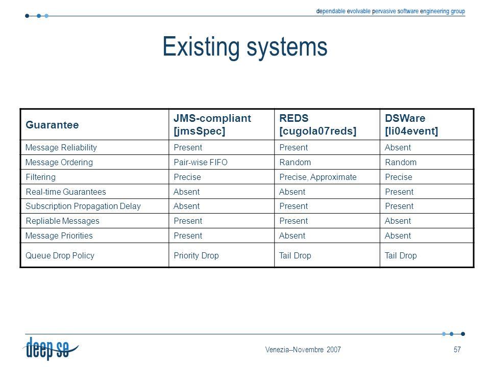 Venezia--Novembre 200757 Existing systems Guarantee JMS-compliant [jmsSpec] REDS [cugola07reds] DSWare [li04event] Message ReliabilityPresent Absent M