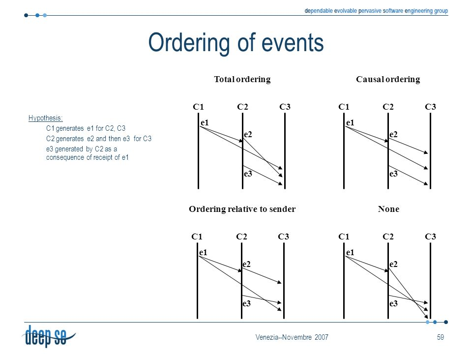 Venezia--Novembre 200759 Ordering of events Hypothesis: C1 generates e1 for C2, C3 C2 generates e2 and then e3 for C3 e3 generated by C2 as a consequence of receipt of e1 C1C2C3 Total ordering e1 e2 e3 C1C2C3 Causal ordering e1 e2 e3 C1C2C3 Ordering relative to sender e1 e2 e3 C1C2C3 None e1 e2 e3