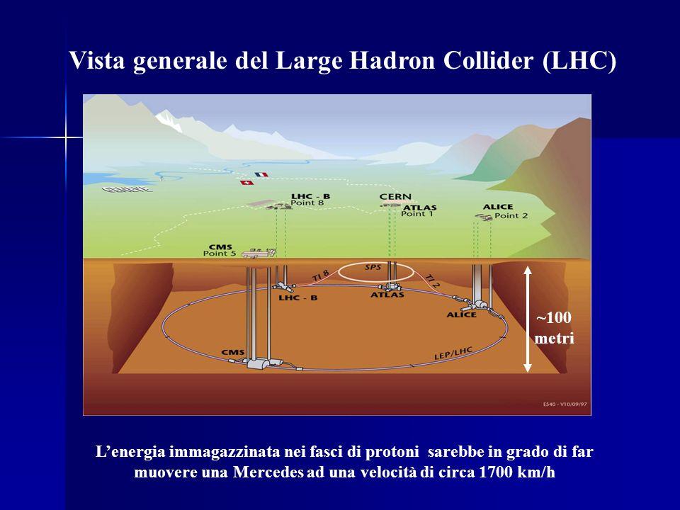 Vista generale del Large Hadron Collider (LHC) Lenergia immagazzinata nei fasci di protoni sarebbe in grado di far muovere una Mercedes ad una velocit