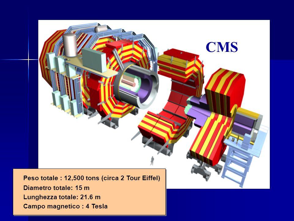 CMS Peso totale : 12,500 tons (circa 2 Tour Eiffel) Diametro totale: 15 m Lunghezza totale: 21.6 m Campo magnetico : 4 Tesla