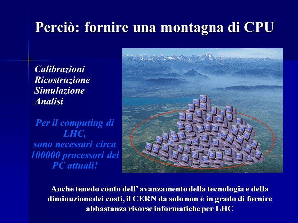 Perciò: fornire una montagna di CPU Per il computing di LHC, sono necessari circa 100000 processori dei PC attuali! Calibrazioni Ricostruzione Simulaz