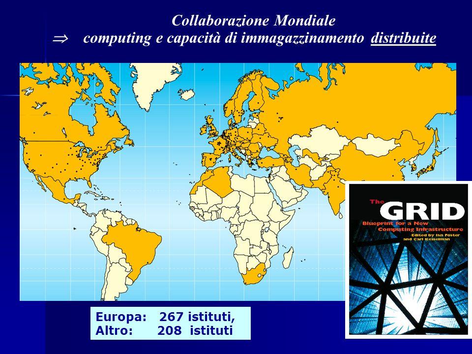 Collaborazione Mondiale computing e capacità di immagazzinamento distribuite Europa: 267 istituti, Altro: 208 istituti