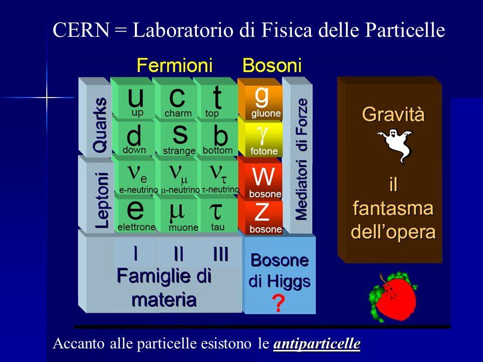 CERN = Laboratorio di Fisica delle Particelle antiparticelle Accanto alle particelle esistono le antiparticelle