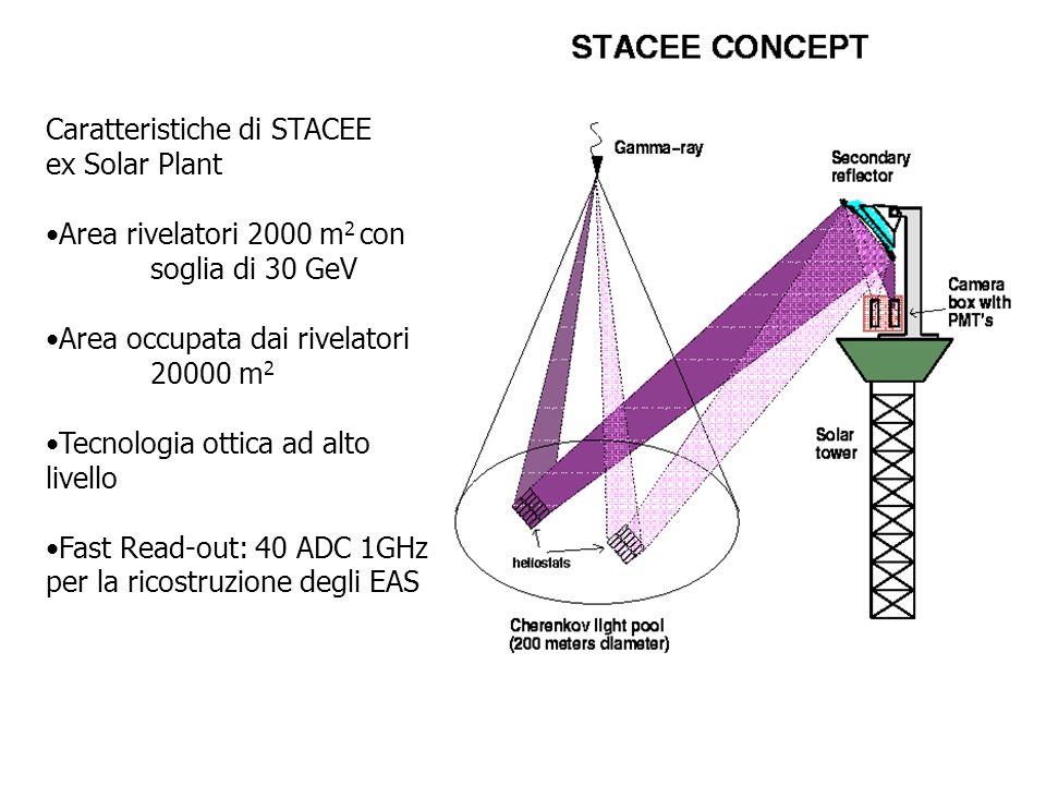 Caratteristiche di STACEE ex Solar Plant Area rivelatori 2000 m 2 con soglia di 30 GeV Area occupata dai rivelatori 20000 m 2 Tecnologia ottica ad alt